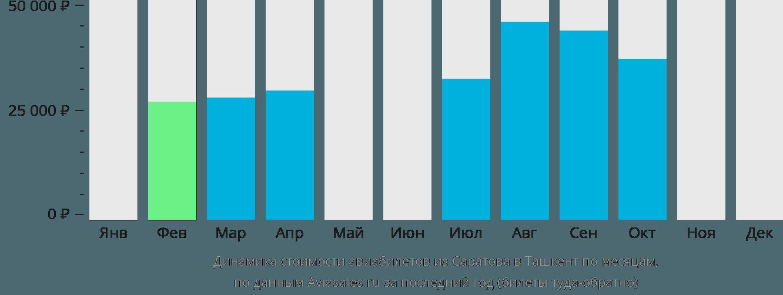Динамика стоимости авиабилетов из Саратова в Ташкент по месяцам