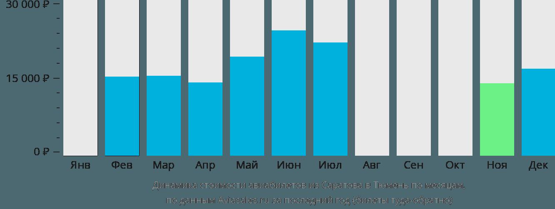 Динамика стоимости авиабилетов из Саратова в Тюмень по месяцам