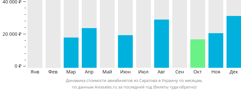 Динамика стоимости авиабилетов из Саратова в Украину по месяцам