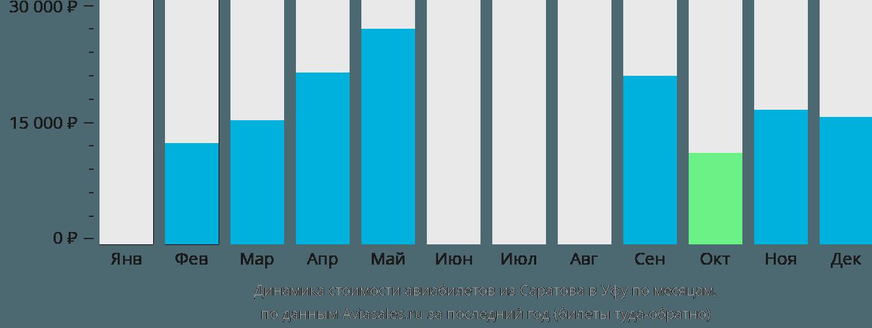 Динамика стоимости авиабилетов из Саратова в Уфу по месяцам