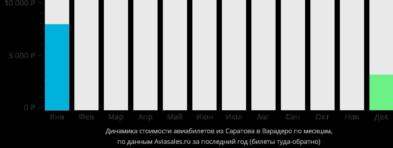 Динамика стоимости авиабилетов из Саратова в Варадеро по месяцам