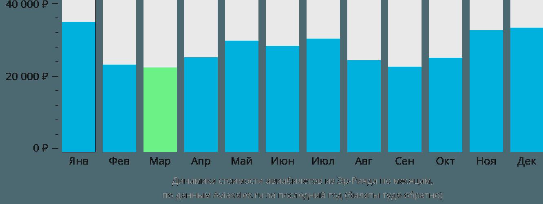Динамика стоимости авиабилетов из Эр-Рияда по месяцам