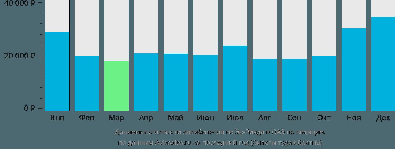 Динамика стоимости авиабилетов из Эр-Рияда в ОАЭ по месяцам