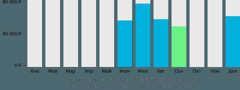 Динамика стоимости авиабилетов из Эр-Рияда в Малагу по месяцам