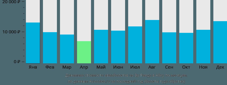 Динамика стоимости авиабилетов из Эр-Рияда в Абху по месяцам