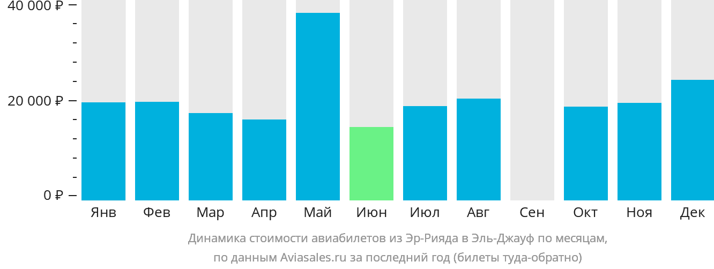 Динамика стоимости авиабилетов из Эр-Рияда в Эль-Джауф по месяцам