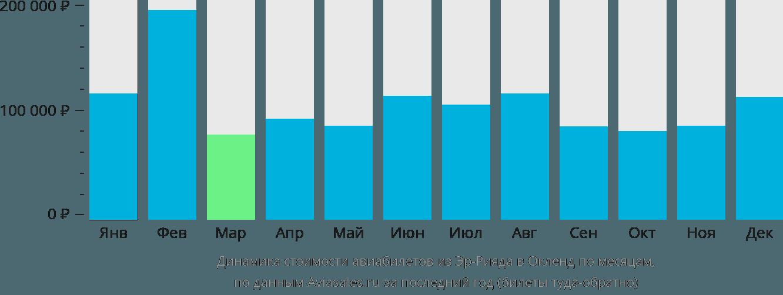 Динамика стоимости авиабилетов из Эр-Рияда в Окленд по месяцам
