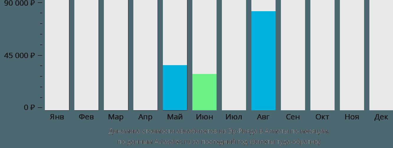 Динамика стоимости авиабилетов из Эр-Рияда в Алматы по месяцам