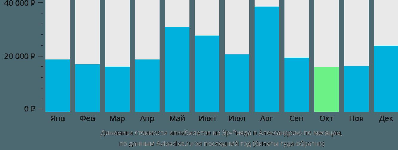 Динамика стоимости авиабилетов из Эр-Рияда в Александрию по месяцам