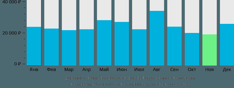 Динамика стоимости авиабилетов из Эр-Рияда в Амман по месяцам