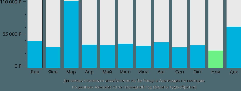 Динамика стоимости авиабилетов из Эр-Рияда в Амстердам по месяцам
