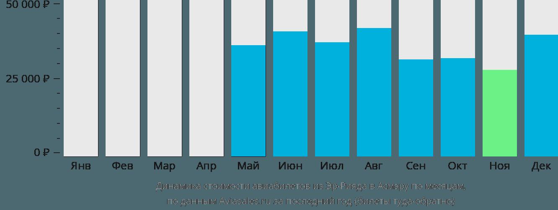 Динамика стоимости авиабилетов из Эр-Рияда в Асмэру по месяцам