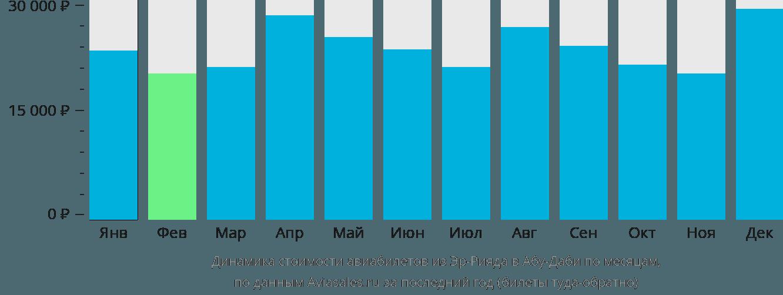 Динамика стоимости авиабилетов из Эр-Рияда в Абу-Даби по месяцам