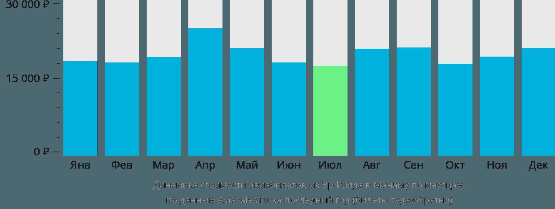Динамика стоимости авиабилетов из Эр-Рияда в Манаму по месяцам