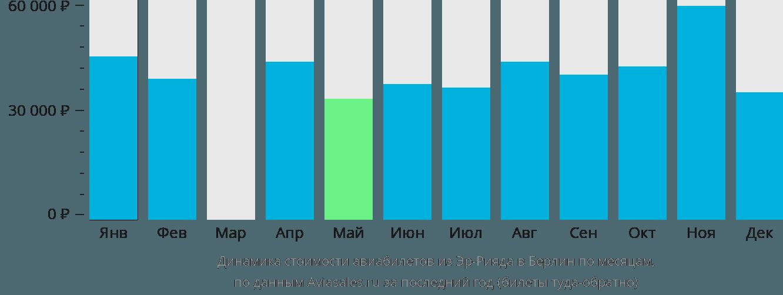 Динамика стоимости авиабилетов из Эр-Рияда в Берлин по месяцам
