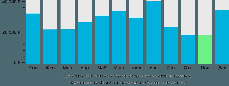 Динамика стоимости авиабилетов из Эр-Рияда в Бейрут по месяцам