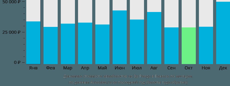 Динамика стоимости авиабилетов из Эр-Рияда в Бангкок по месяцам