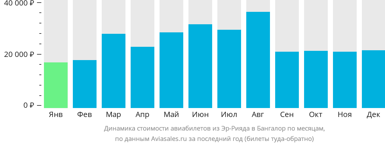 Динамика стоимости авиабилетов из Эр-Рияда в Бангалор по месяцам