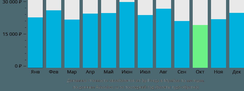 Динамика стоимости авиабилетов из Эр-Рияда в Мумбаи по месяцам