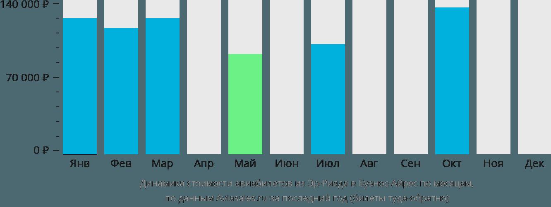 Динамика стоимости авиабилетов из Эр-Рияда в Буэнос-Айрес по месяцам
