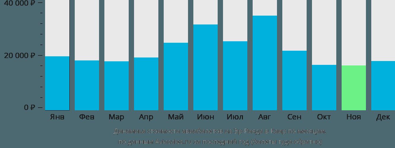 Динамика стоимости авиабилетов из Эр-Рияда в Каир по месяцам