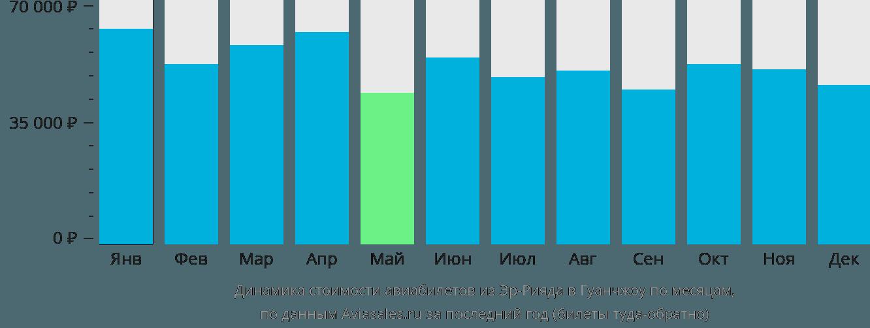 Динамика стоимости авиабилетов из Эр-Рияда в Гуанчжоу по месяцам