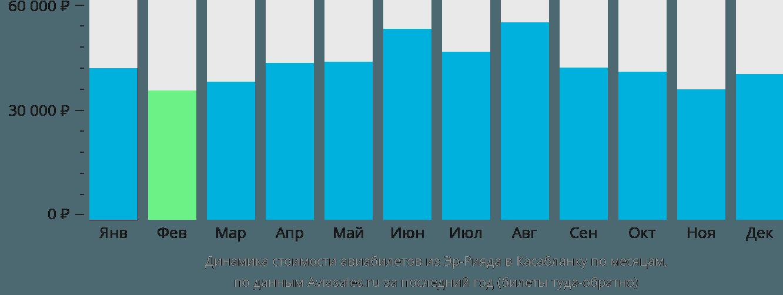 Динамика стоимости авиабилетов из Эр-Рияда в Касабланку по месяцам
