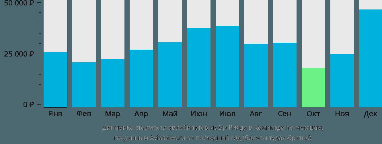 Динамика стоимости авиабилетов из Эр-Рияда в Кожикоде по месяцам