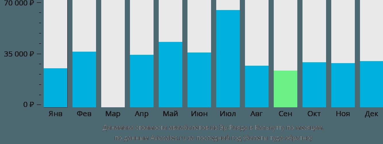 Динамика стоимости авиабилетов из Эр-Рияда в Калькутту по месяцам