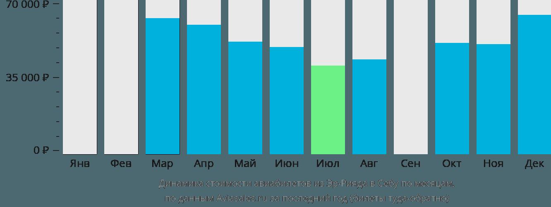 Динамика стоимости авиабилетов из Эр-Рияда в Себу по месяцам