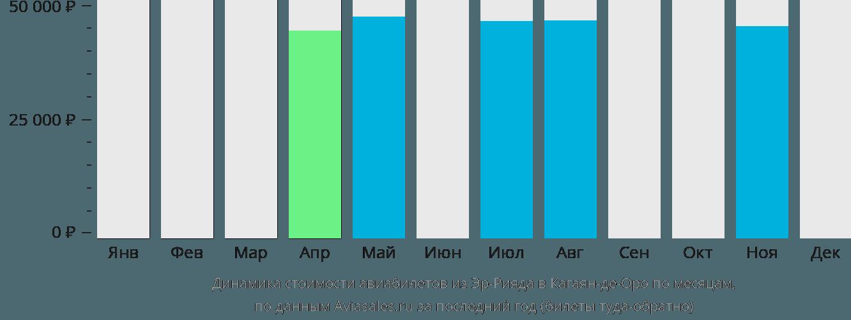 Динамика стоимости авиабилетов из Эр-Рияда в Кагаян-де-Оро по месяцам