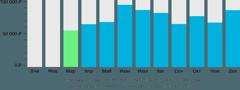 Динамика стоимости авиабилетов из Эр-Рияда в Чикаго по месяцам