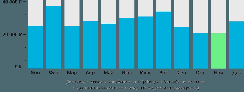 Динамика стоимости авиабилетов из Эр-Рияда в Коломбо по месяцам