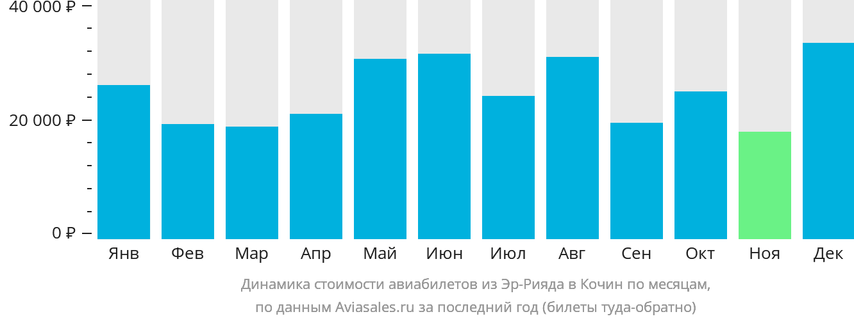 Динамика стоимости авиабилетов из Эр-Рияда в Кочин по месяцам