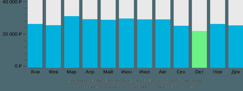 Динамика стоимости авиабилетов из Эр-Рияда в Дакку по месяцам