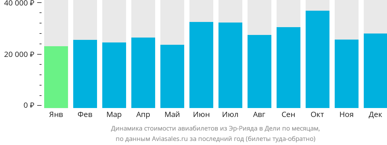 Динамика стоимости авиабилетов из Эр-Рияда в Дели по месяцам