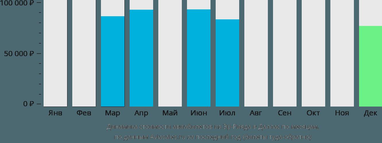 Динамика стоимости авиабилетов из Эр-Рияда в Даллас по месяцам