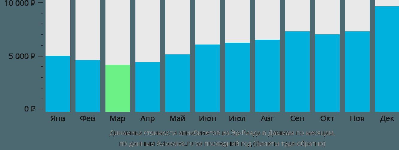 Динамика стоимости авиабилетов из Эр-Рияда в Даммам по месяцам
