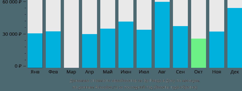 Динамика стоимости авиабилетов из Эр-Рияда в Доху по месяцам