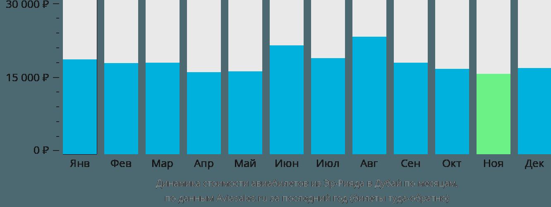 Динамика стоимости авиабилетов из Эр-Рияда в Дубай по месяцам