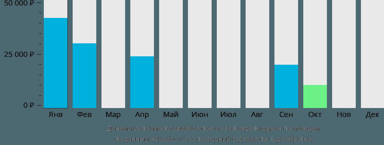Динамика стоимости авиабилетов из Эр-Рияда Неджран по месяцам