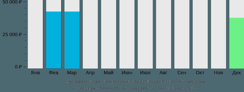 Динамика стоимости авиабилетов из Эр-Рияда в Энтеббе по месяцам