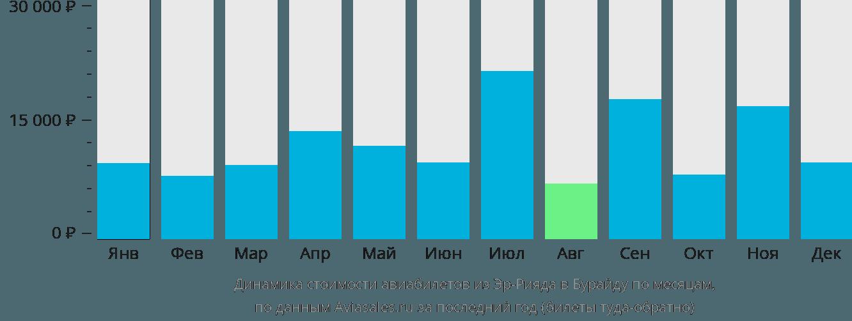 Динамика стоимости авиабилетов из Эр-Рияда в Бурайду по месяцам