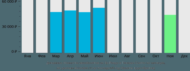 Динамика стоимости авиабилетов из Эр-Рияда в Генерал-Сантос по месяцам