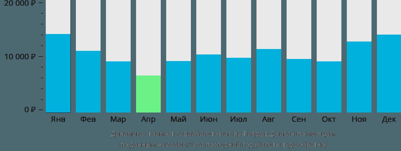 Динамика стоимости авиабилетов из Эр-Рияда в Джизан по месяцам