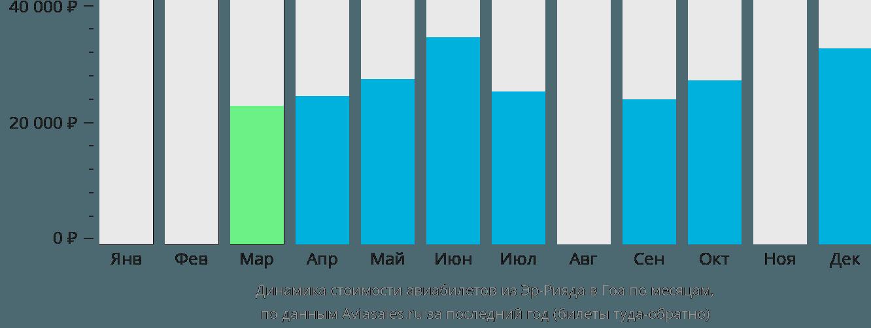 Динамика стоимости авиабилетов из Эр-Рияда в Гоа по месяцам
