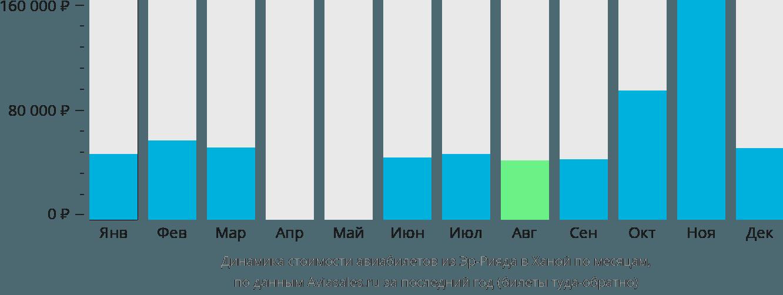 Динамика стоимости авиабилетов из Эр-Рияда в Ханой по месяцам