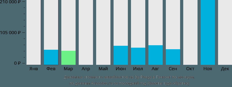 Динамика стоимости авиабилетов из Эр-Рияда в Гонконг по месяцам