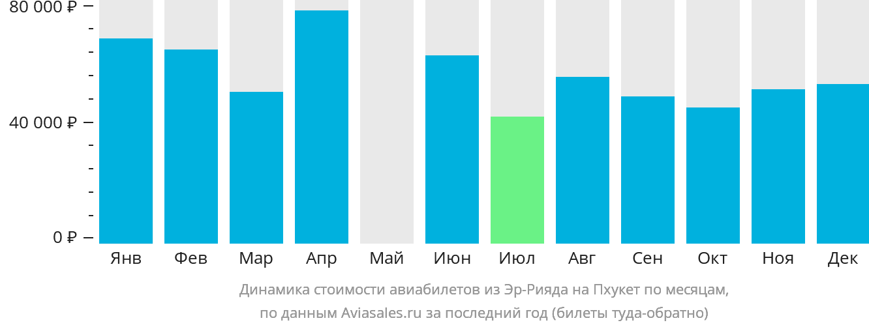 Динамика стоимости авиабилетов из Эр-Рияда на Пхукет по месяцам