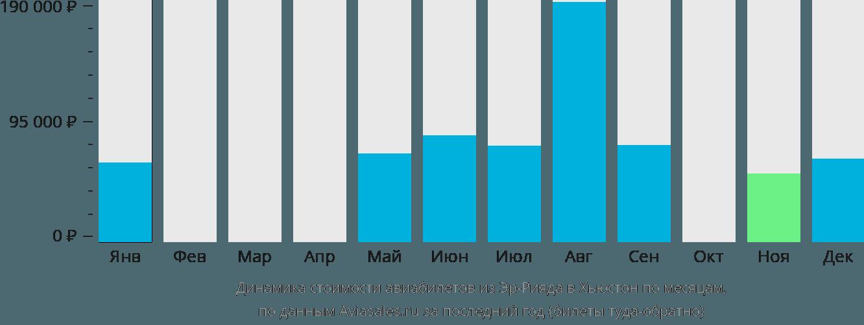 Динамика стоимости авиабилетов из Эр-Рияда в Хьюстон по месяцам